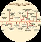 Timeline & Milestone Management
